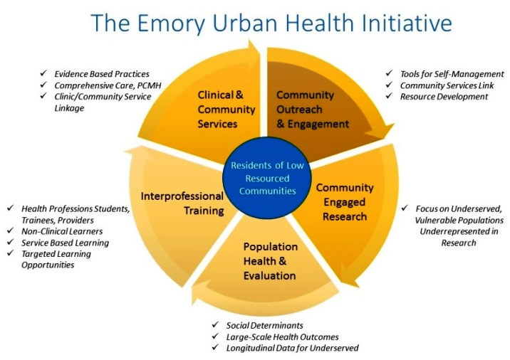 Emory UHI Project Map